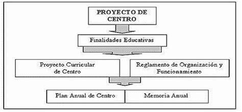 Diseño Curricular Institucional Definicion Gestion De Proyectos Educaci 243 N Administrativa Monografias