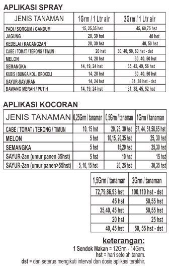 Pupuk Kno3 Putih Repacking 0 5 Kg pupuk kimia formula java agrophos