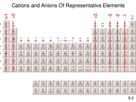 Cations And Anions Periodic Table by Pics For Gt Cations And Anions Periodic Table