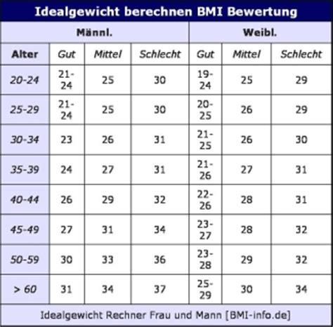 idealgewicht tabelle idealgewicht berechnen rechner f 252 r mann und frau sowie