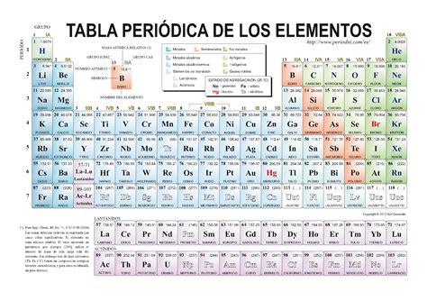 tabla periodica tabla oeriodica search results calendar 2015