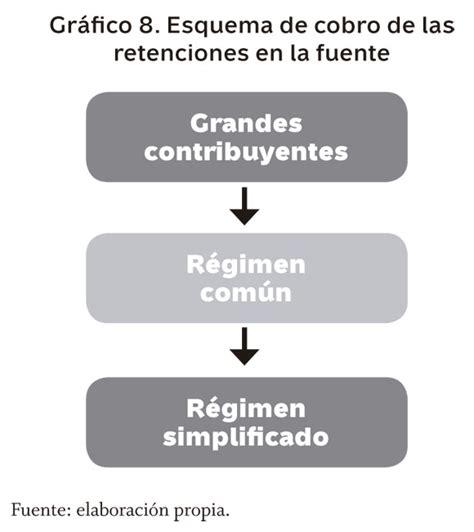 retencion 2016 de regimen simplificado a regimen comun tabla retencion en la fuente 2016