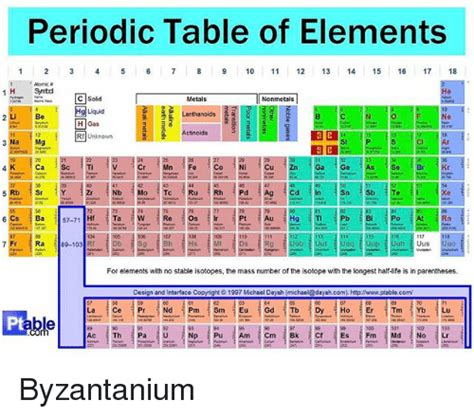 sr element periodic table the sewist s periodic table of