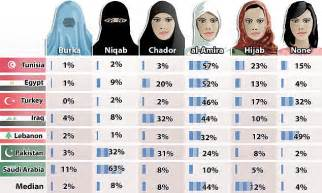 How muslim women should dress according to survey done in muslim