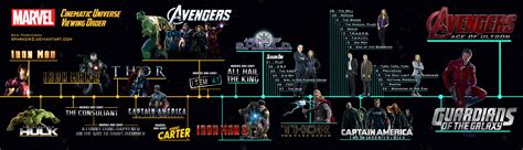 marvel film franchise marvel studios marvel cinematic universe claims highest