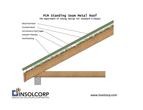 100 Foil Backed Roof Sheathing   Gm 0702 Guide To
