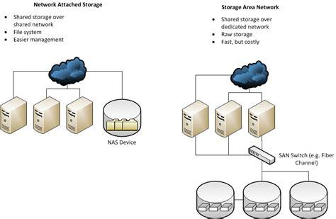 nas storage adalah pengertian san dan nas pt proweb indonesia