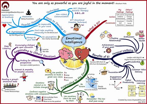 intelligence concept map what is intelligence emotional intelligence talent diff 233 rent