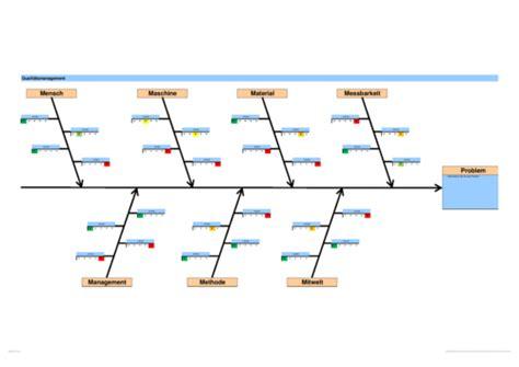 Vorlage Ishikawa Word Ishikawa Diagramm 7m Ursache Wirkung Business Wissen De