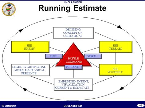 a s purpose running time seating chart ltc bali podium bde btl cpt bde btl cpt bde chops bde s3 ppt