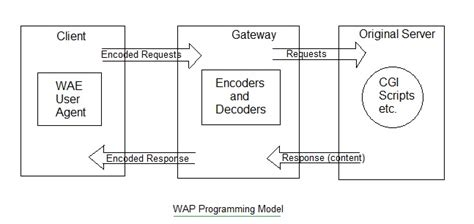 wap wml tutorial pdf wap tutorial wireless application protocol infrastructure