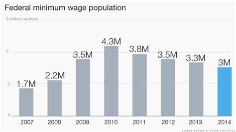 working on minimum wage despite walmart s wage hike 15 million workers are still