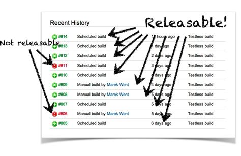 bamboo workflow continuous delivery with bamboo stages atlassian