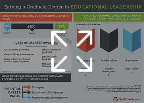 Educational Leadership Doctoral Programs by Top Education Leadership Administration Masters
