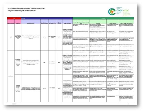 template for quality improvement plan template for quality improvement plan outletsonline info