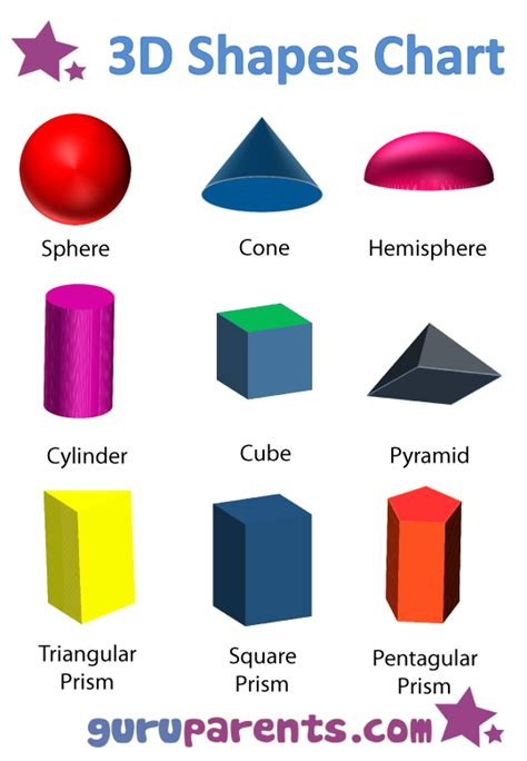 printable 3 dimensional shapes 3d shapes chart for the kiddos pinterest 3d shapes