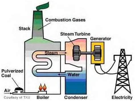 layout and operation of a steam power generation plant simple cycle power plants