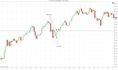 pattern day trader equity day trade setup three bar reversal pattern for day