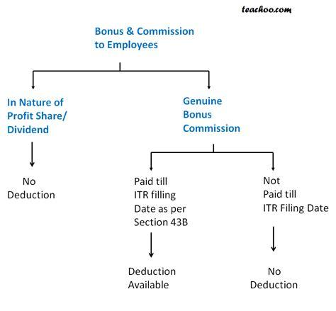 Section 36 1 Other Deductions Amendments Amendment