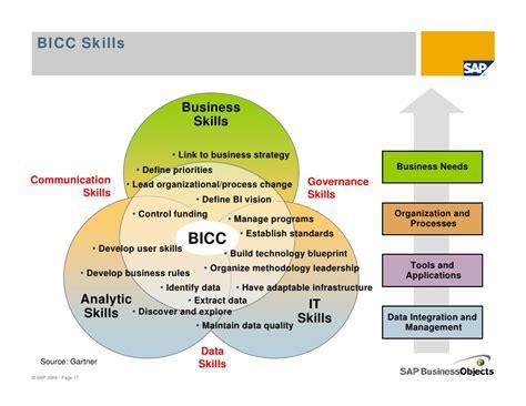 Blueprint Programs business intelligence competency centers australia