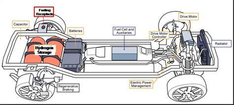 Brennstoffzelle Im Auto Funktion by Wirkungsgrad Und Gesamtsystem