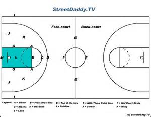 Search A Court Pin Basketball Court Diagram With Labels Image Search