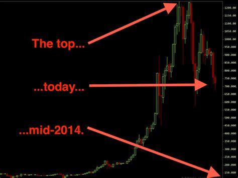 bitcoin crash the bitcoin meltdown has begun business insider