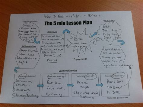 5 minute lesson plan template inset for 5minplan teachertoolkit