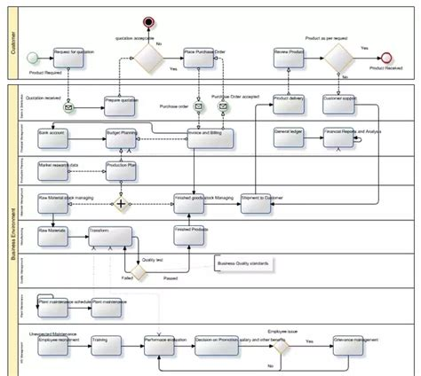 flowchart maker free where can i find an flowchart maker for free quora