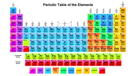 Periodic Table Elements Names by Labeled Periodic Table Of Elements With Names Science
