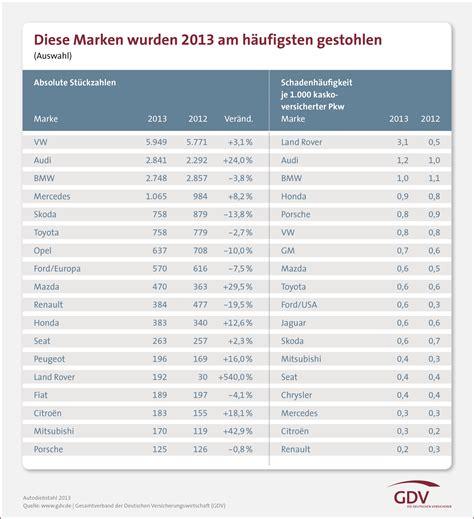 Günstige Kfz Versicherung In Der Schweiz by Kfz Diebstahlstatistik 2013 Das Sind Die Meistgeklauten