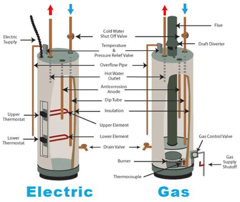 runtal piping diagram rheem water heater parts gas heater to propane