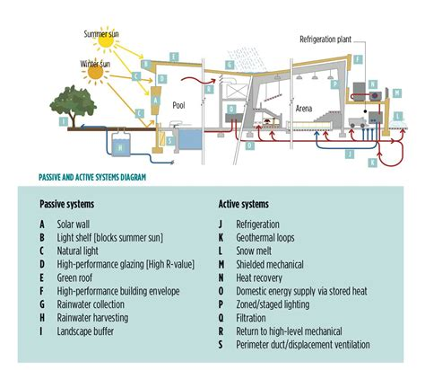 Facility Floor Plan by Sustainable Design Of Recreation Facilities Sustainable