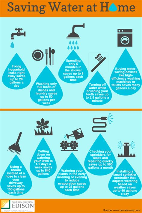 infographic 10 ways to conserve water at home southern