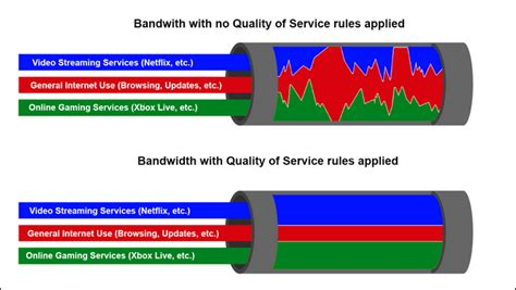 best qos how to use quality of service qos to get faster