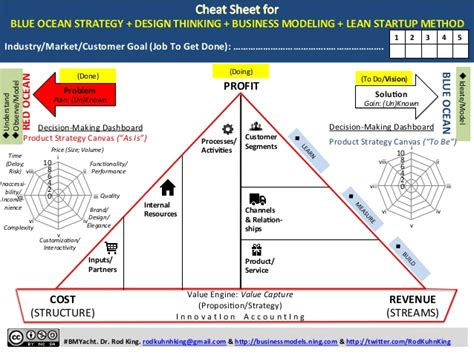 design thinking business model one template for blue ocean strategy design thinking
