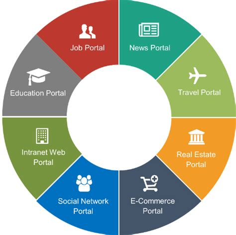 Sourcode Web Portal Kus Responsive web portal development company india web portal