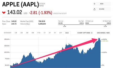 apple stock price here s how apple has done in the 10 years since the iphone