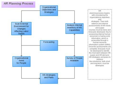human resource planning process flowchart human resource planning process flowchart flowchart in word