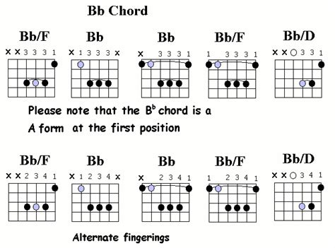 Guitar Chords Bb