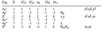 C4v Character Table by Symmetry