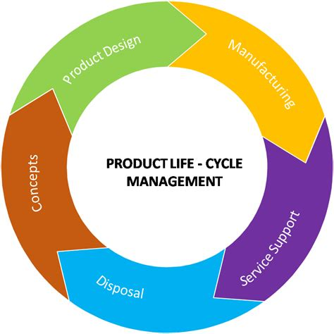 Mba In Product Lifecycle Management by What Skills Do I Need To Be A Product Marketer