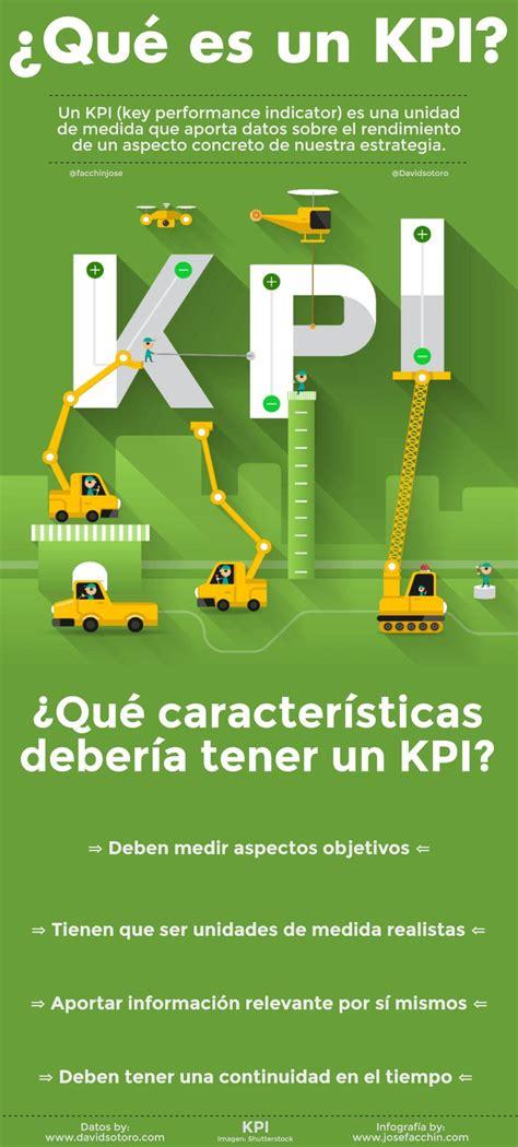 Que Es Un Mba En Marketing by 191 Qu 233 Es Un Kpi Y C 243 Mo Elegir Las Unidades De Medida En