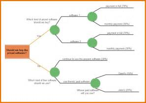10 blank decision tree template plantemplate info