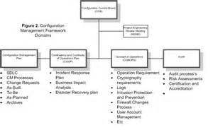 configuration management in the security world