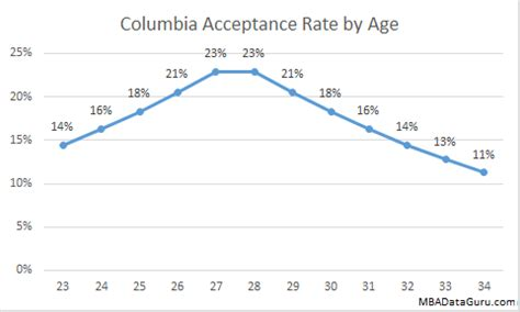 Mba Concentrations Columbia by Directory Of Mba Applicant Blogs The B School
