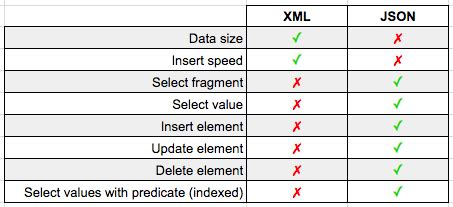 xml and json recipes for sql server a problem solution approach books xml vs json shootout which is superior in sql server 2016