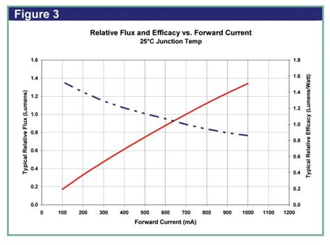 Vi Characteristics Of Incandescent L by Relay For Third Led Brake Light Spitfire Gt6 Forum