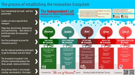 liste banken building the innovation ecosystem in the bank
