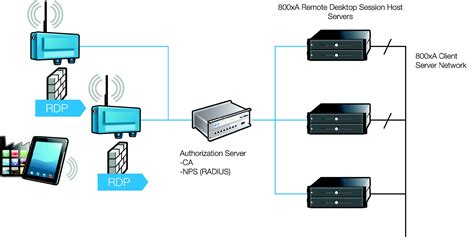 home network design with remote access 100 home network design with remote access how to secure remote desktop on windows and